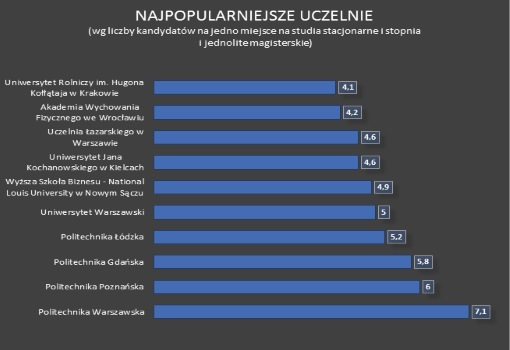 UJK wśród najpopularniejszych uczelni